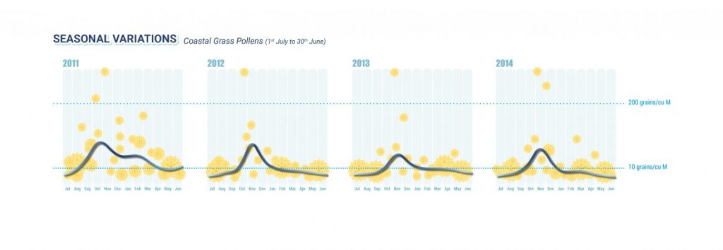 graphs blue